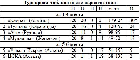 таблица чемпионата 2015 футзал мира