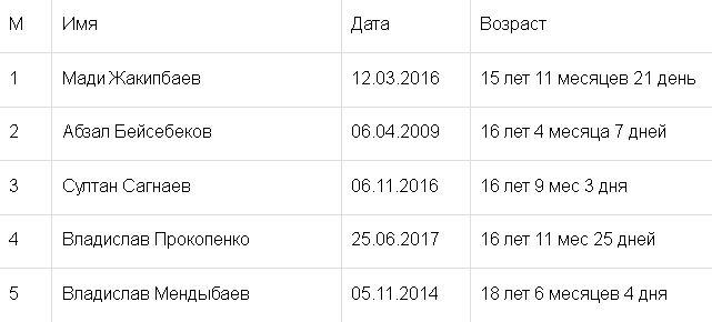 Прокопенко вытеснил Хижниченко из ТОП-5 самых молодых игроков «Астаны»