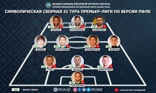 ПФЛК представила символическую сборную 31-го тура Премьер-Лиги