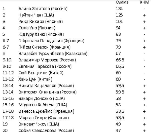Стало известно, сколько заработала Турсынбаева на ЧМ-2019 и за весь сезон