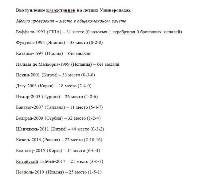 Стало известно итоговое место сборной Казахстана в общем зачете Универсиады-2019