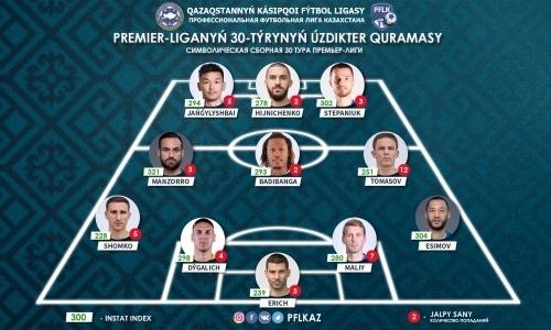 ПФЛК представила символическую сборную 30-го тура Премьер-Лиги