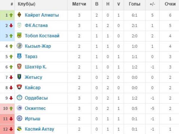 Смотрим иудивляемся. Как выглядит таблица КПЛ сучетом голов только казахстанских футболистов