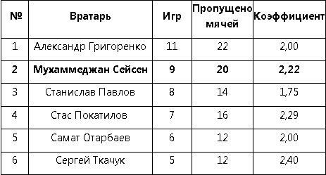 Сейсен стал вторым вратарем-рекордсменом молодежной сборной Казахстана по сыгранным матчам