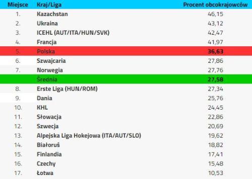 Казахстан лидирует в Европе по проценту иностранных хоккеистов. Представлена статистика