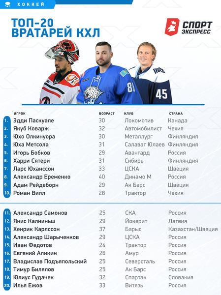 Вратари «Барыса» узнали свое место в рейтинге лучших голкиперов КХЛ