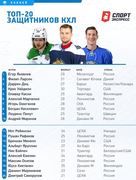 Капитан «Барыса» отметился в ТОП-3 лучших защитников КХЛ