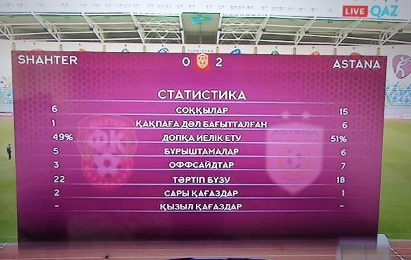 Без шансов. Представлена статистика полуфинала Суперкубка Казахстана «Шахтер»— «Астана» 0:2