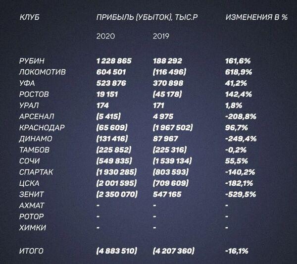 Некогда прибыльный ЦСКА Зайнутдинова стал одним из самых убыточных клубов РПЛ с миллиардами в минусе. Подробности