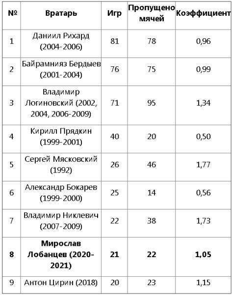 Российский голкипер попал в ТОП-8 рекордсменов «Кызыл-Жара СК»