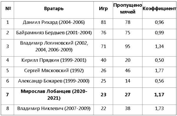 Российский вратарь вошел в ТОП-7 рекордсменов клуба КПЛ