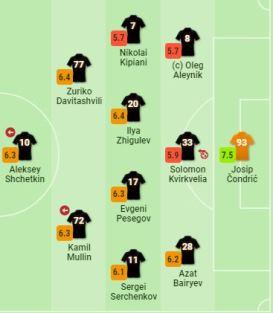 Форварду сборной Казахстана выставили оценки за матч против «Зенита» в РПЛ