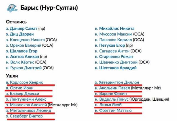КХЛ сообщила об уходе 13 игроков «Барыса». Клуб прояснил ситуацию