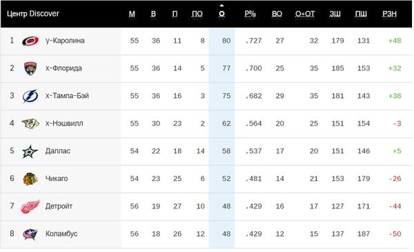 Клуб уроженца Казахстана не попал в плей-офф Кубка Стэнли после финала в прошлом сезоне