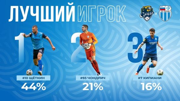 Футболист сборной Казахстана признан лучшим игроком клуба РПЛ