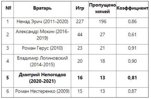 Непогодов вошел в ТОП-5 вратарей-рекордсменов «Астаны»