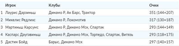 Экс-хоккеист «Барыса» вошел в ТОП-5 лучших форвардов своей страны выступавших в КХЛ