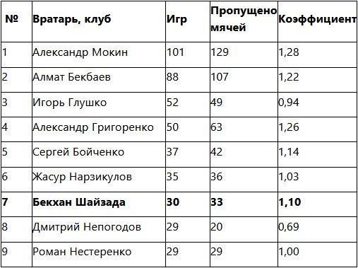 Шайзада вошел в ТОП-7 вратарей-рекордсменов «Ордабасы»