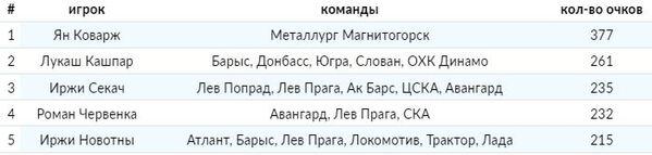 Сразу два экс-хоккеиста «Барыса» попали в ТОП-5 форвардов своей страны за всю историю КХЛ