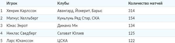 Бросивший перед ЧМ-2021 сборную Казахстана вратарь возглавил ТОП шведских голкиперов в КХЛ