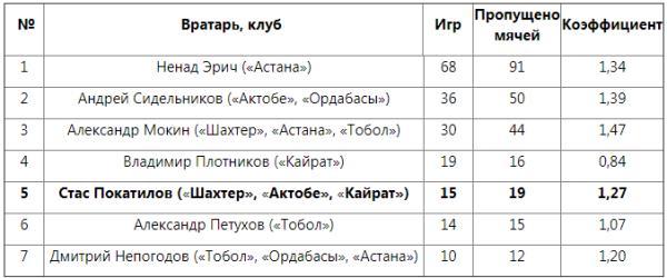 Вратарь «Кайрата» вошел в ТОП-5 рекордсменов казахстанских клубов в еврокубках