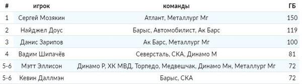 Найджел Доус и еще одна легенда «Барыса» вошли в ТОП-5 лучших по реализации большинства в КХЛ